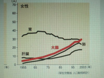 大腸がんのグラフ